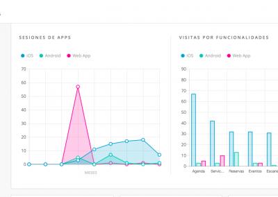 CMS App - Analytics 1